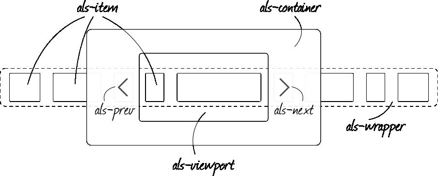 列表滚动jQuery插件工作原理示意图