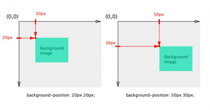 背景图片的绝对值定位方式示意图