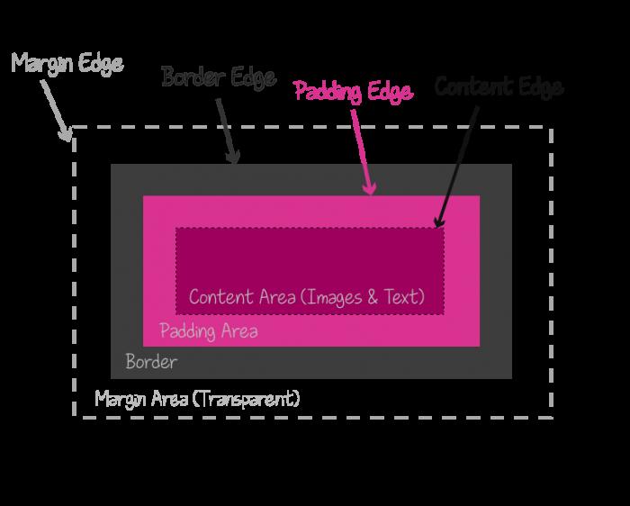 CSS的盒模型示意图