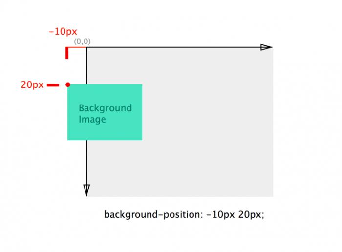 背景图片的定位取值为负数