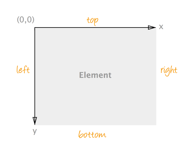 background-position坐标系统