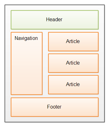how to use header and footer in html