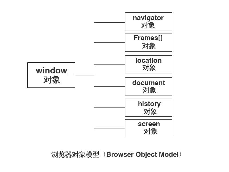 JavaScript浏览器对象模型
