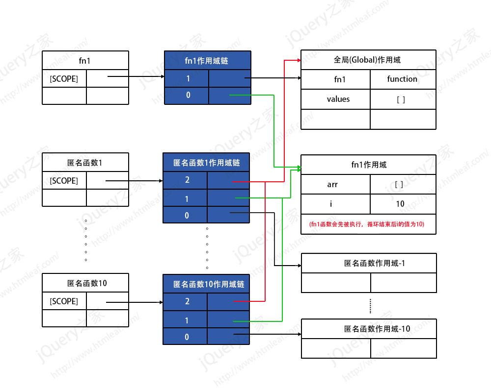 闭包的作用域链内存模型示意图-3
