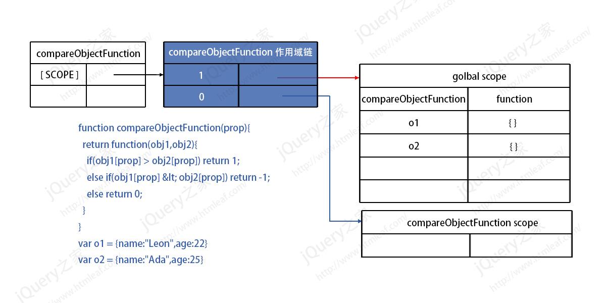 闭包的作用域链内存模型示意图-1