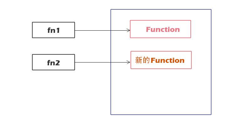函数的内存模型-2