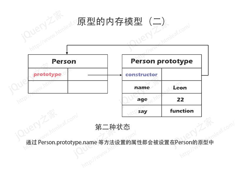 JavaScript原型内存模型分析图-2