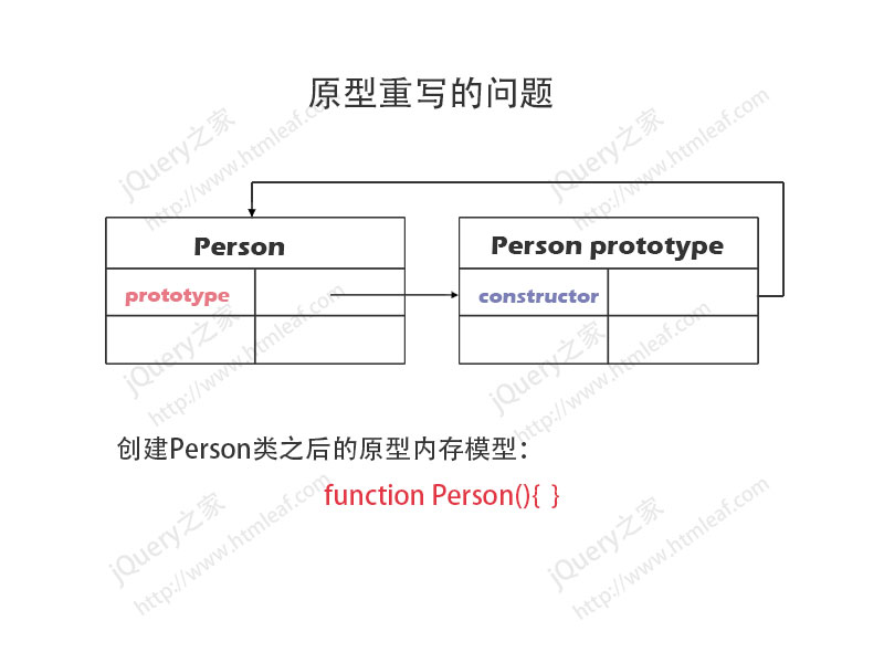 JavaScript原型重写内存模型分析图-1