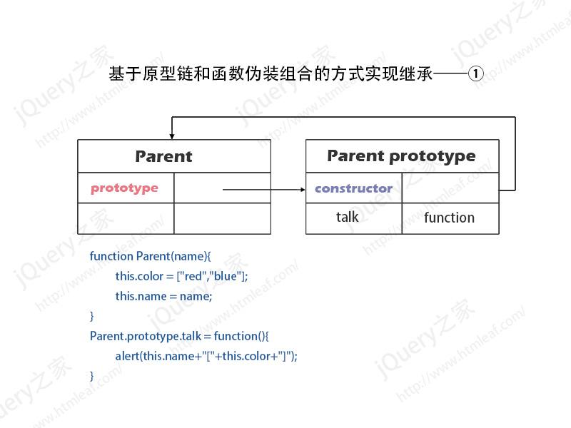 基于原型链和函数伪装组合的方式实现继承内存模型图-1