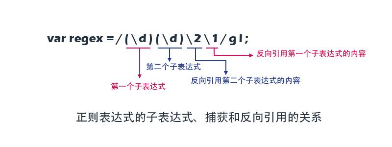 正则表达式中的子表达式、捕获和反向引用的关系