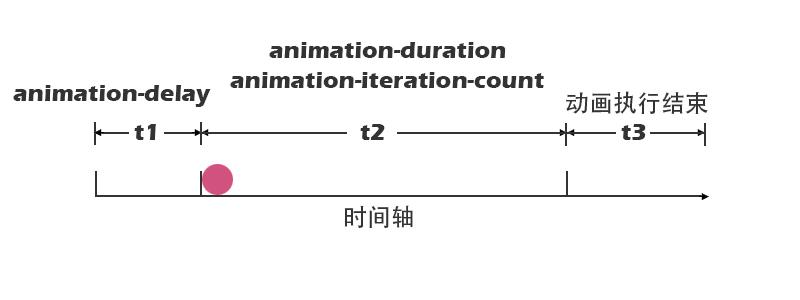 动画执行的时间轴