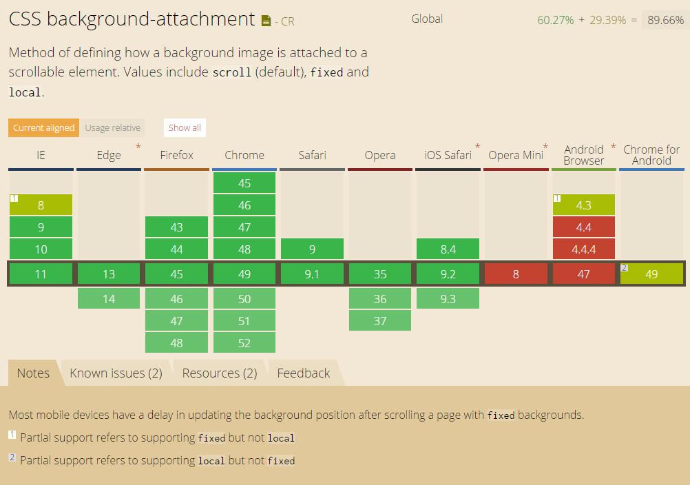 css background-attachment属性的浏览器兼容列表