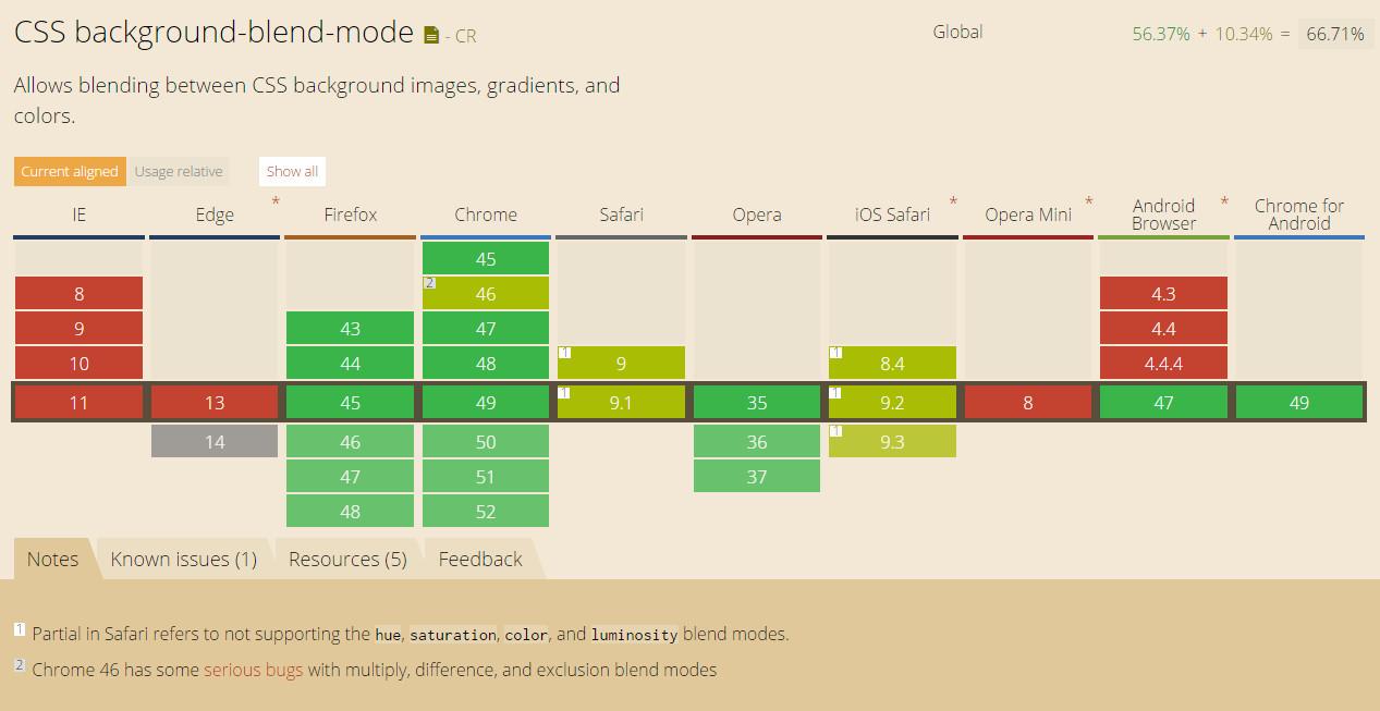 css background-blend-mode属性的浏览器兼容列表