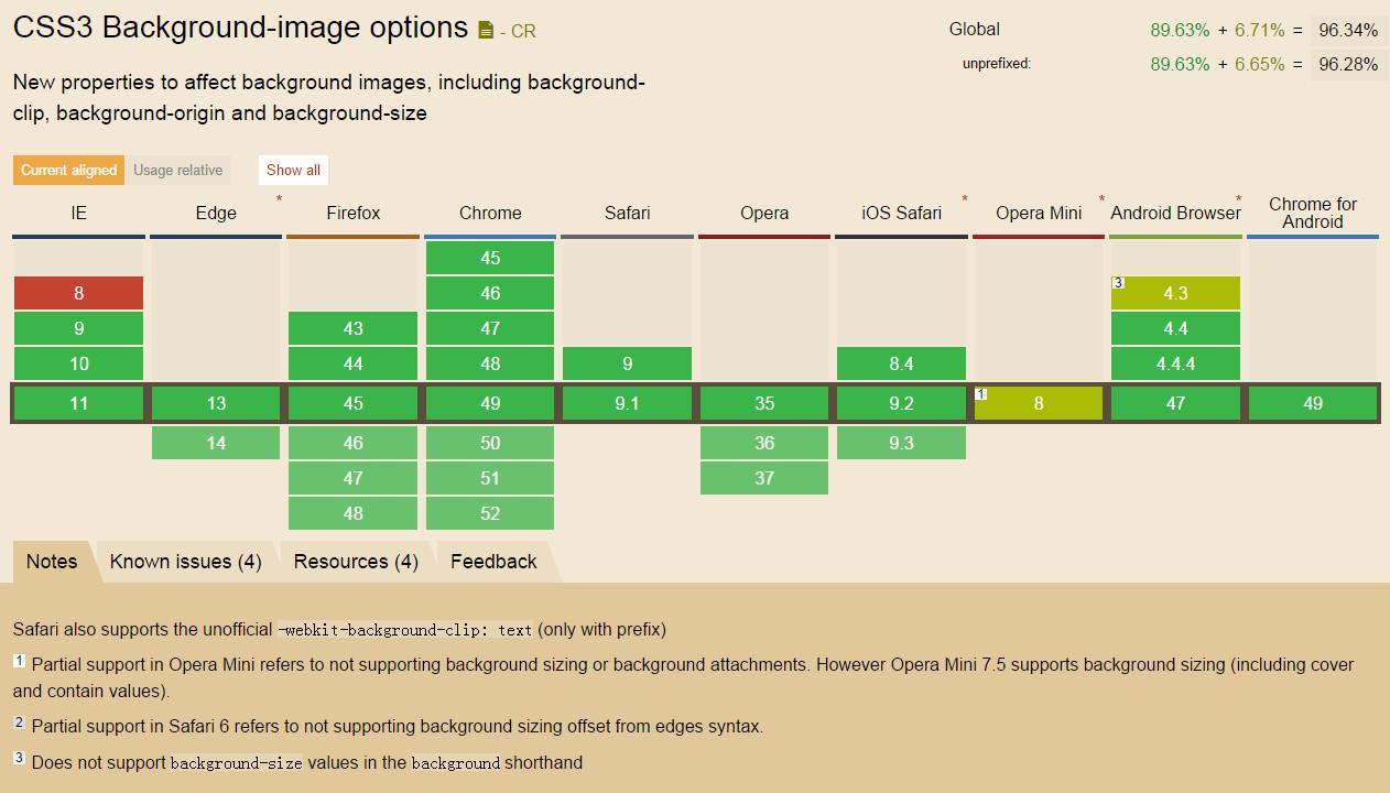 CSS3 background-size属性的浏览器兼容性列表