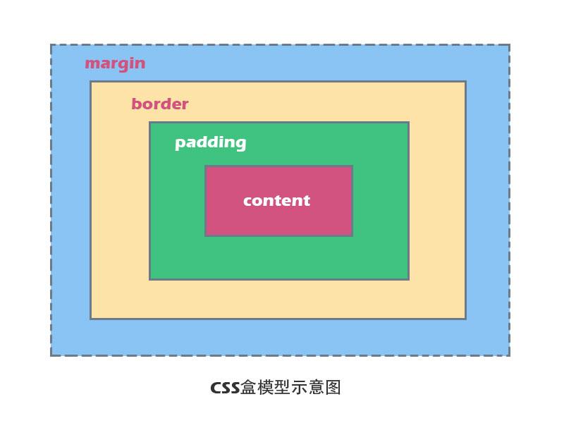 CSS盒模型示意图