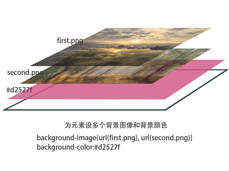 为元素设置多个背景图像和背景颜色
