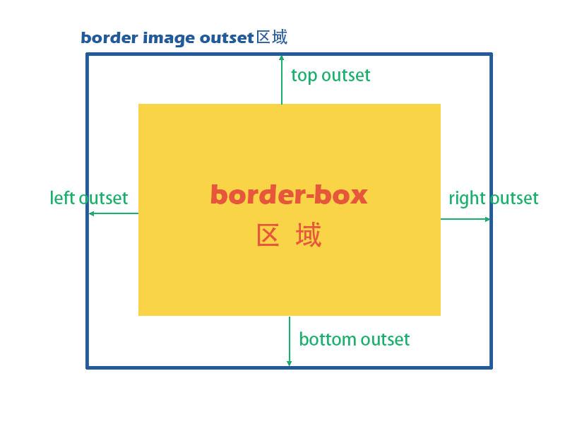 CSS border-image-outset属性示意图