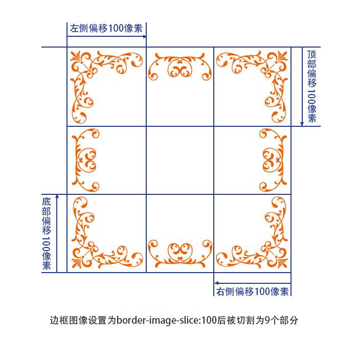 CSS border-image-slice属性将边框图片切割为9部分后的示意图-2