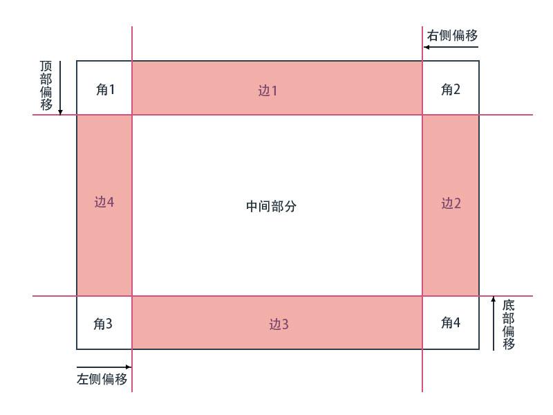 CSS border-image-slice属性将边框图片切割为9部分后的示意图