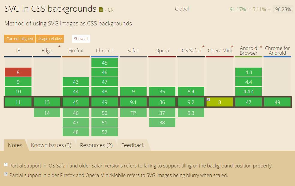 支持背景图像使用SVG格式的浏览器