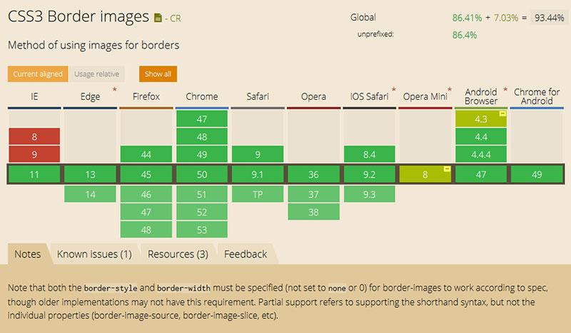 浏览器对border-image-outset属性的支持列表