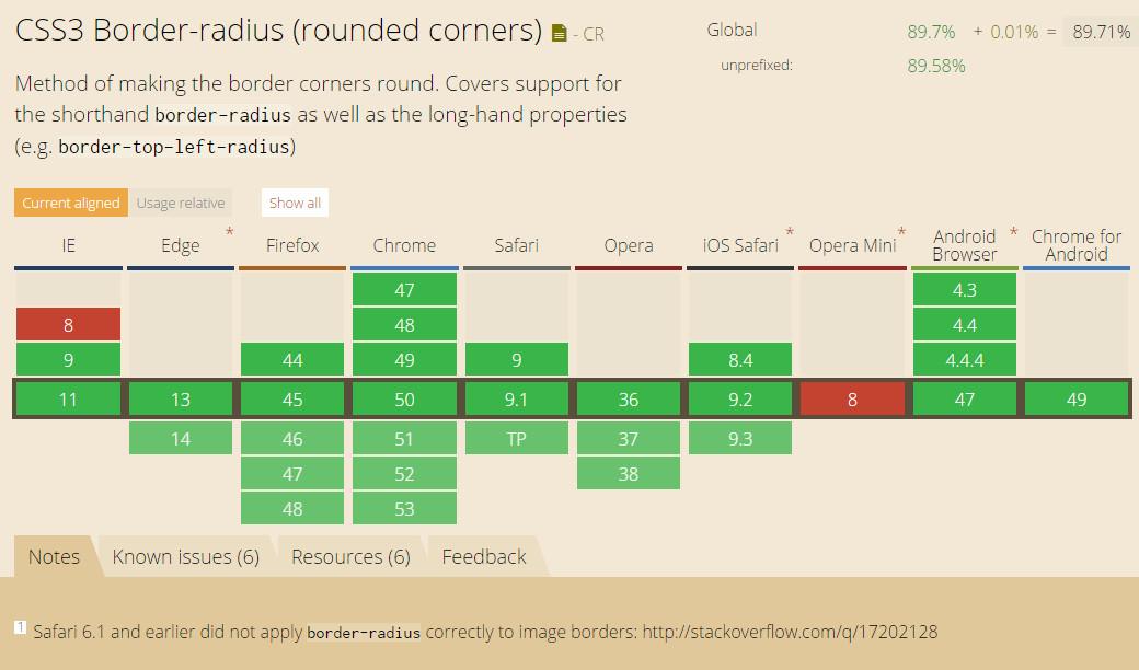 CSS3 border-radius属性兼容性列表