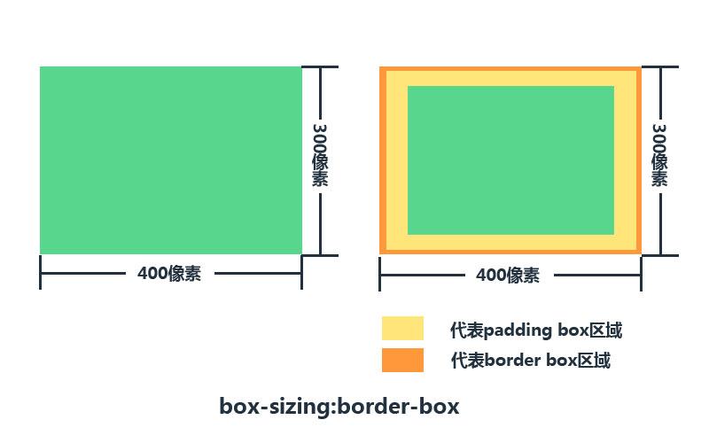 CSS border-box盒模型的工作方式
