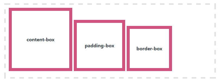 CSS box-sizing示例的正确结果