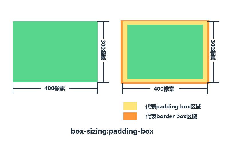 CSS padding-box盒模型的工作方式