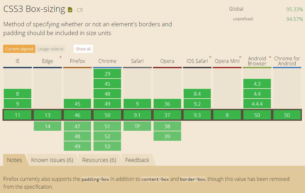 支持box-sizing属性的浏览器列表