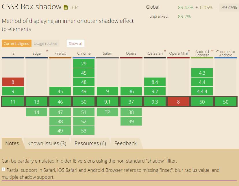 支持box-shadow属性的浏览器列表
