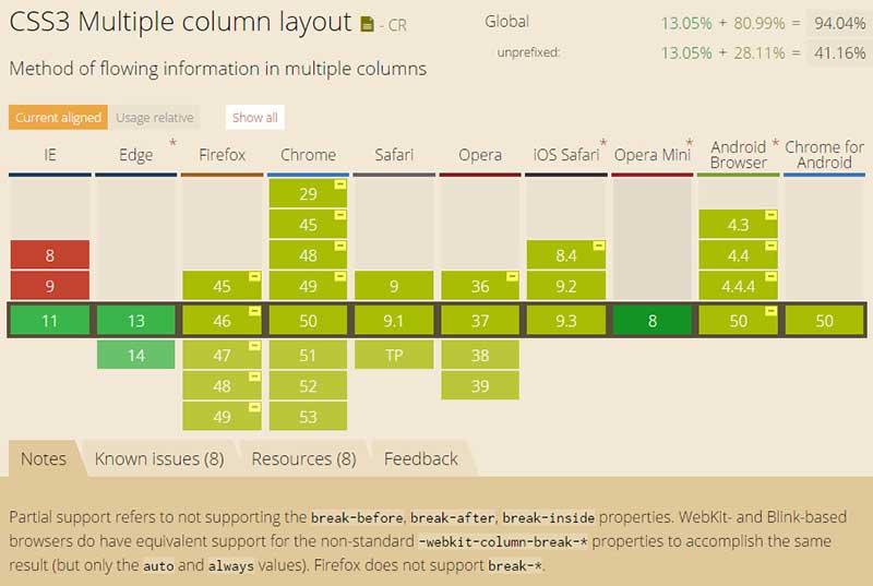 CSS3 column-width属性浏览器兼容性列表