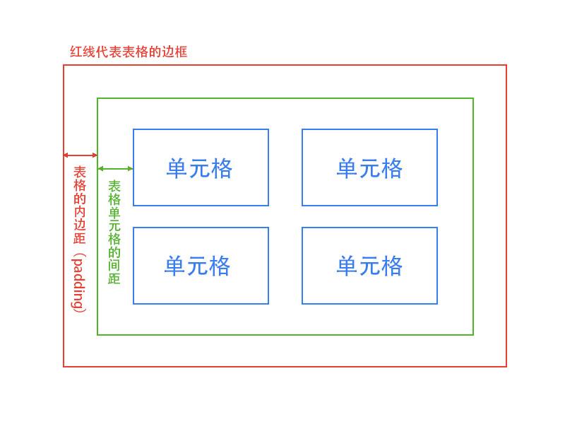 表格的边距和padding示意图