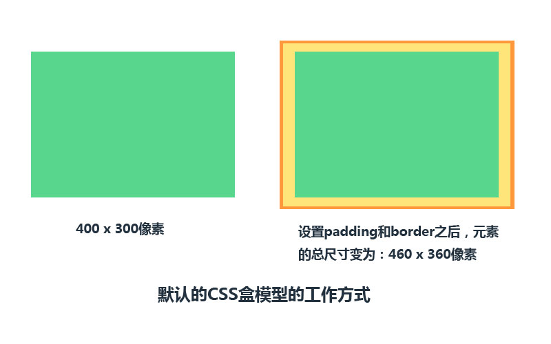 默认的CSS盒模型的工作方式