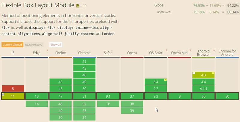 CSS3 Flexible Box Layout浏览器兼容性列表