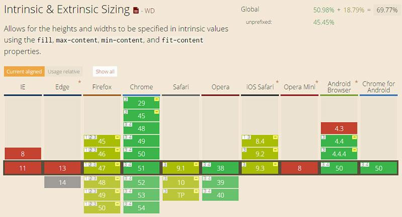 支持css3 height属性新值的浏览器列表
