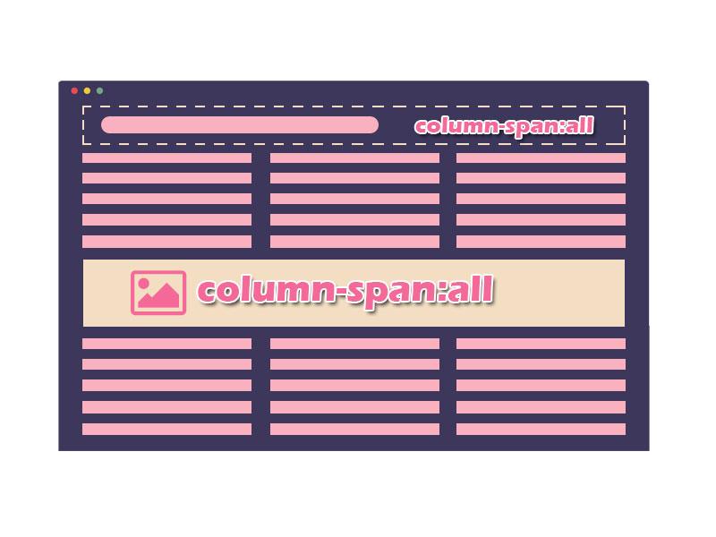 多列布局column-span属性示意图