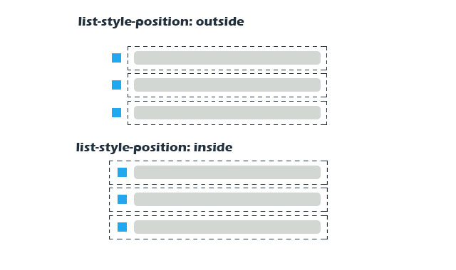 list-style-position属性效果示意图