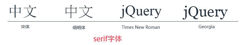 serif字体