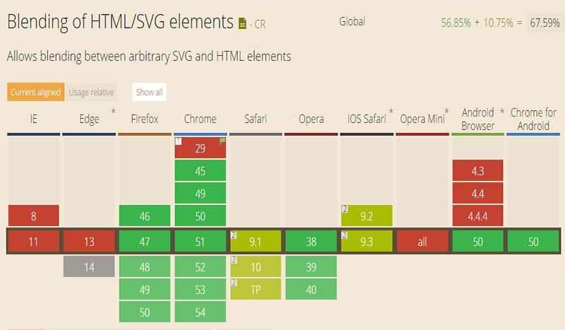 css mix-blend-mode属性的浏览器兼容列表