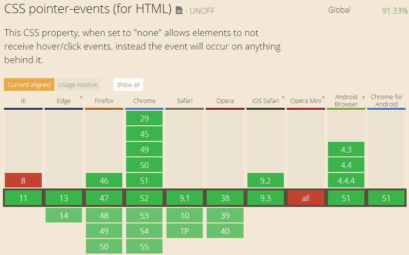 浏览器兼容pointer-events属性列表