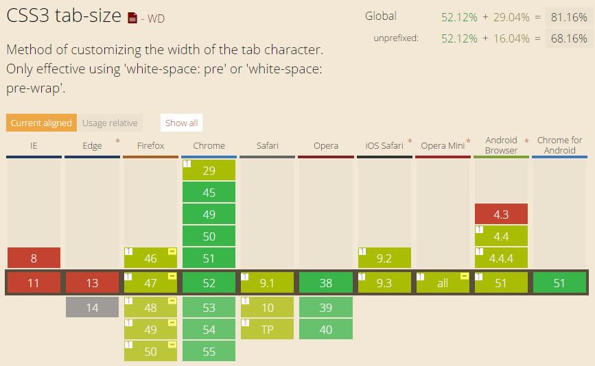 CSS3 tab-size属性的浏览器兼容性列表