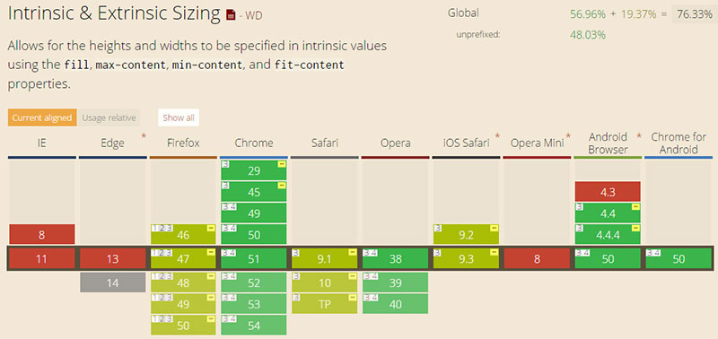 css max-height属性新的CSS3取值的浏览器兼容列表