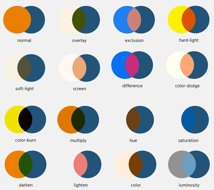 16种CSS3混合模式效果示意图
