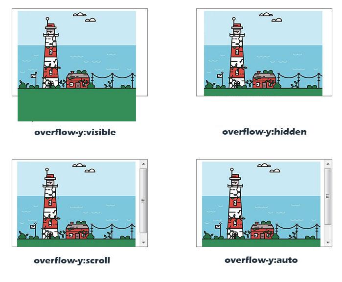 css overflow-y属性的4种取值效果