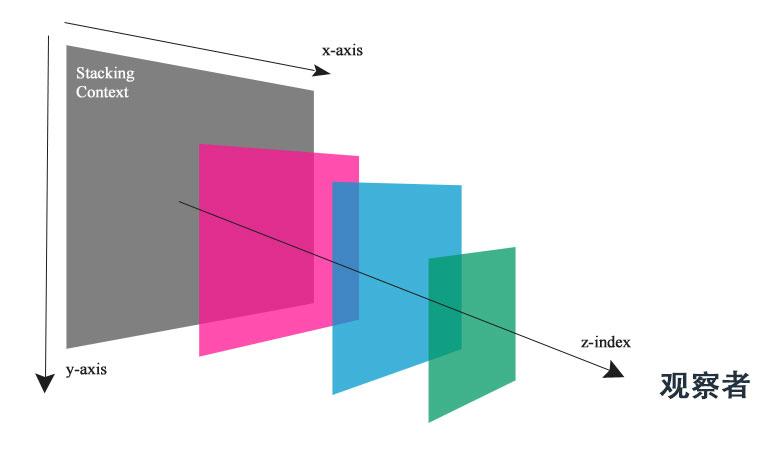 元素的坐标系统示意图