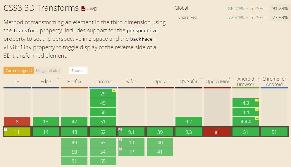 CSS3 3D transform属性的浏览器兼容性列表
