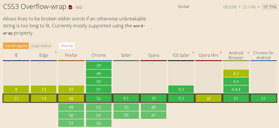 支持css3 word-wrap属性的浏览器兼容性列表