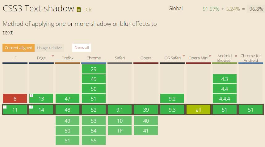 css3 text-shadow属性的浏览器兼容性列表