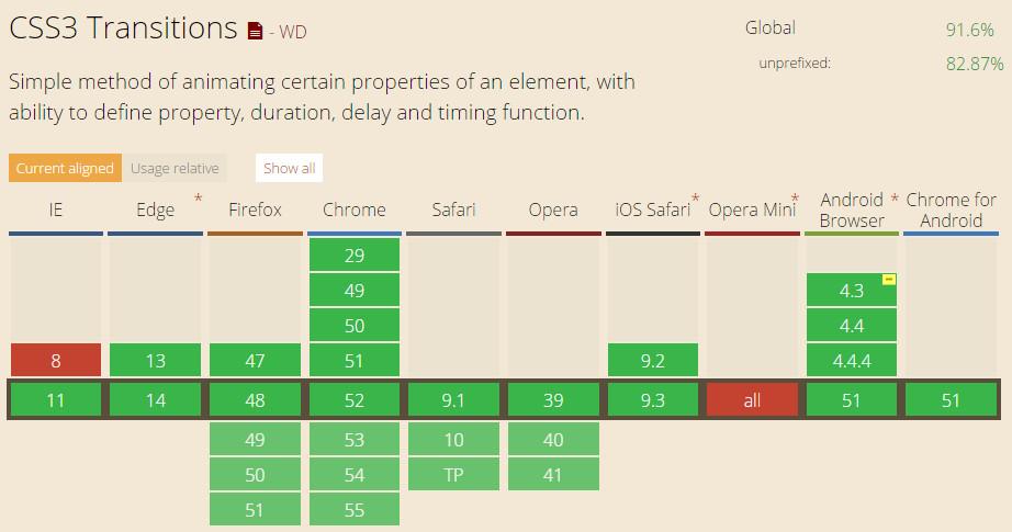CSS3 transiton属性的浏览器兼容列表
